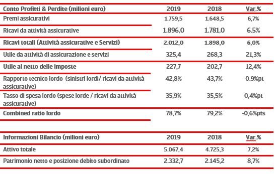 Risultati 2019 - Principali dati finanziari
