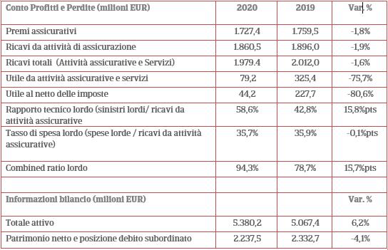 Risultati 2020 - Principali dati finanziari