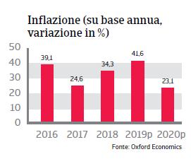 Rapporto Paese Argentina 2019 - Inflazione