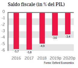 Rapporto Paese Argentina 2019 - Saldo fiscale