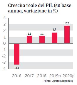 Rapporto Paese Brasile 2019 - Pil