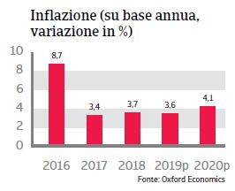 Rapporto Paese Brasile 2019 - Inflazione