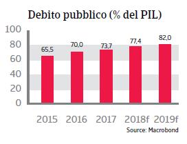 Rapporto Paese Brasile 2019 - Debito pubblico