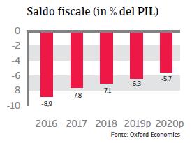 Rapporto Paese Brasile 2019 - Saldo fiscale