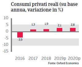 Rapporto Paese Brasile 2019 - Consumi privati