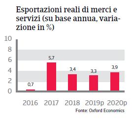 Rapporto Paese Brasile 2019 - Esportazioni