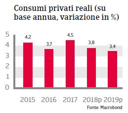 Rapporto Paese Bulgaria 2018 Fig 4