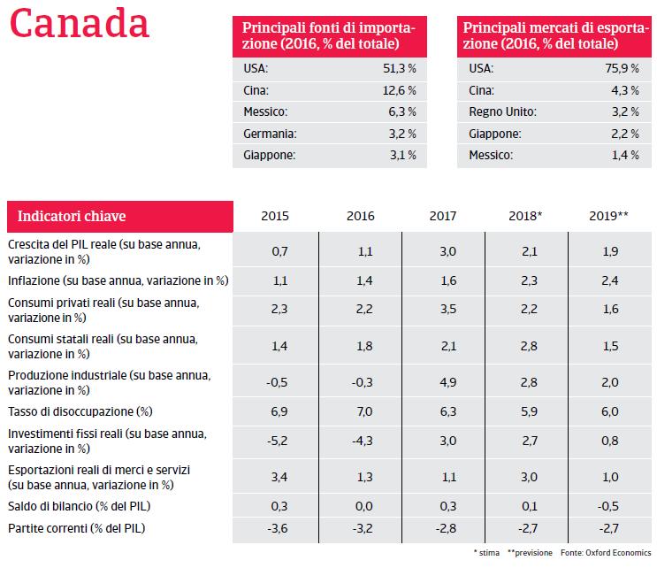 Canada 2019 Fig. 1