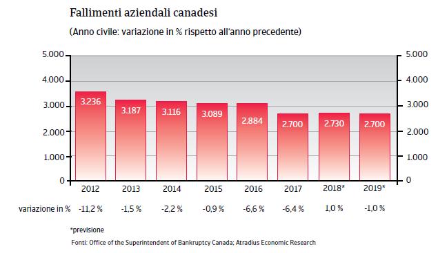 Canada 2019 Fig. 3