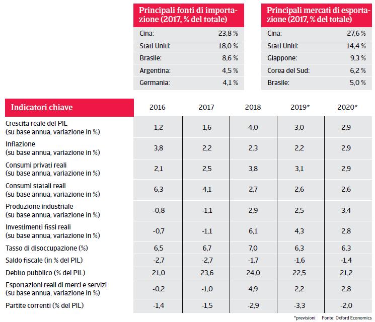 Rapporto Paese Cile 2019 - Panoramica