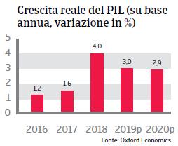 Rapporto Paese Cile 2019 - Pil