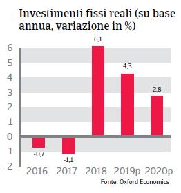 Rapporto Paese Cile 2019 - Investimenti fissi