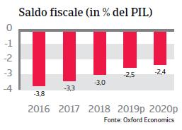 Rapporto Paese Colombia 2019 - Saldo fiscale