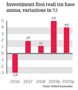 Rapporto Paese Colombia 2019 - Investimenti fissi