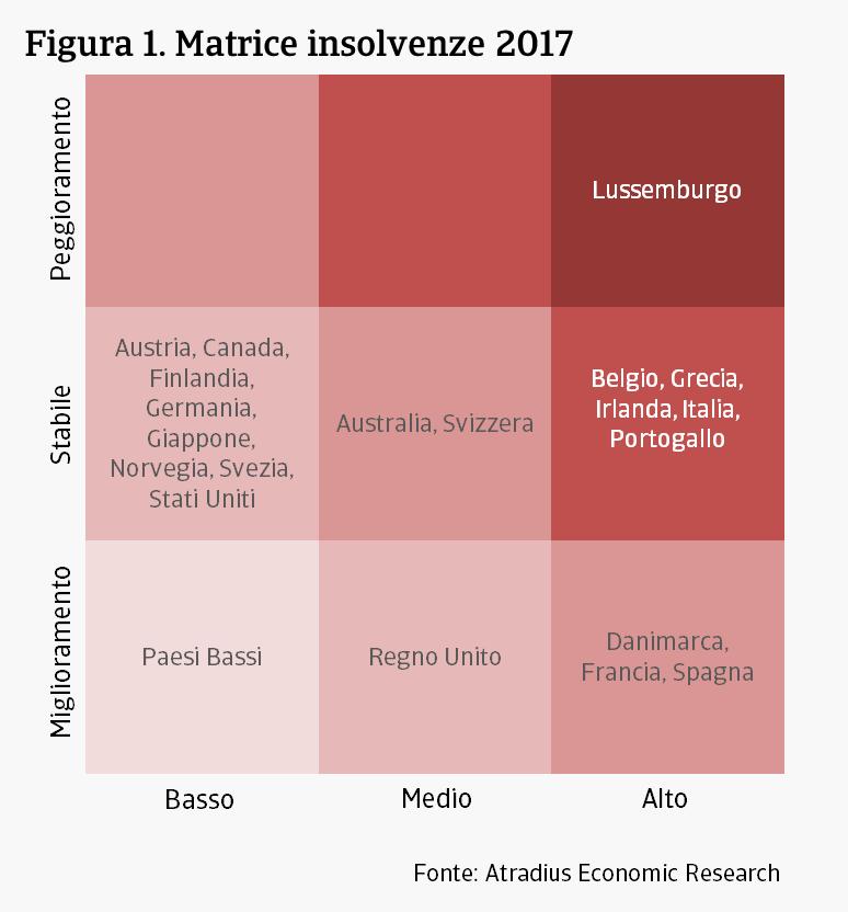 Previsione Insolvenze 2017