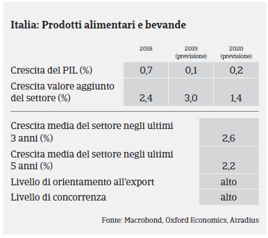 Market Monitor Alimentare Italia 2019 - Pil
