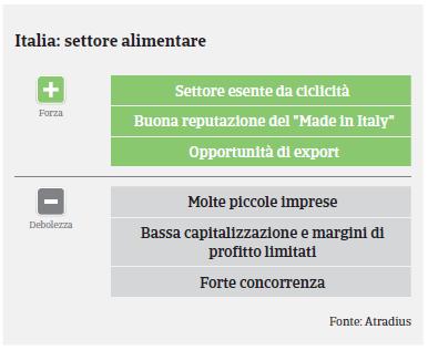 Market Monitor Alimentare Italia 2019 - Swot