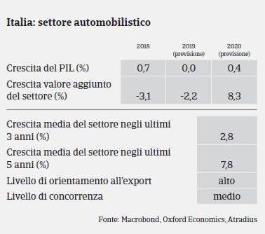 Italia 2019 Automotive