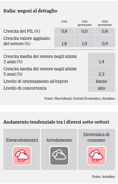 Italia: Settore Beni Durevoli di Consumo