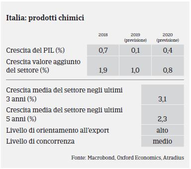 MM Chimico Italia 2019 - Pil