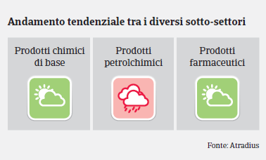 MM Chimico Italia 2019 - Settori
