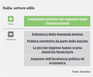 Italia: Settore Costruzioni