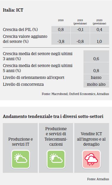 Market Monitor ICT Italia 2019