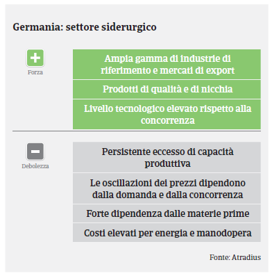 Germania 2019 Siderurgia