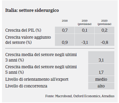 Italia 2019 Siderurgia