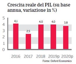 Rapporto Paese Perù 2019 - Pil