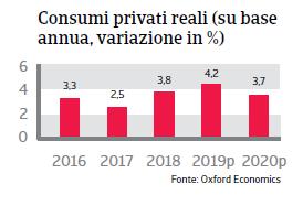 Rapporto Paese Perù 2019 - Consumi privati