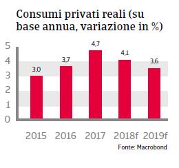 Rapporto Paese Polonia 2018 Fig 4