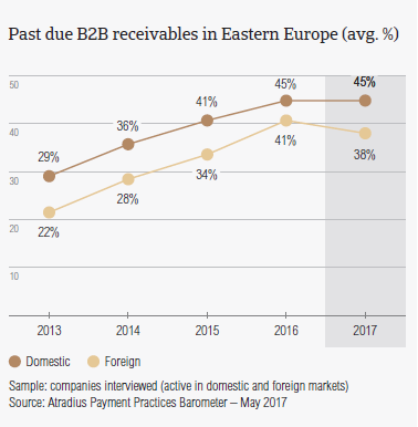 Past due B2B receivables in Eastern Europe