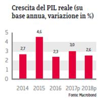Rapporto Paese Repubblica Ceca 2017 Fig 3