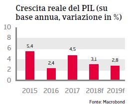 Rapporto Paese Repubblica Ceca 2018 Fig 3
