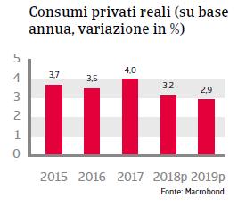 Rapporto Paese Repubblica Ceca 2018 Fig 4