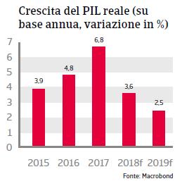 Rapporto Paese Romania 2018 Fig 3