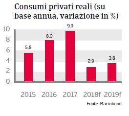 Rapporto Paese Romania 2018 Fig 4