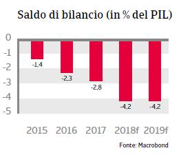 Rapporto Paese Romania 2018 Fig 5
