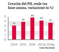 Rapporto Paese Romania 2017 Fig 3