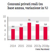 Rapporto Paese Romania 2017 Fig 4