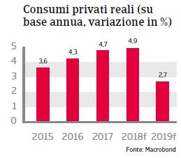 Rapporto Paese Ungheria 2018 Fig 4