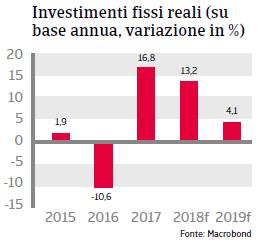 Rapporto Paese Ungheria 2018 Fig 5