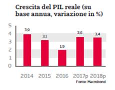 Rapporto Paese Ungheria 2017 Fig. 3